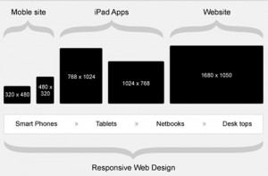 Responsive web design devices and sizes