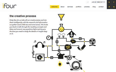 ifour design agency web and graphic design agency website