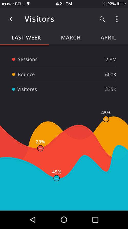 50 Innovative Material Design UI Concepts with Amazing User Experience - 44